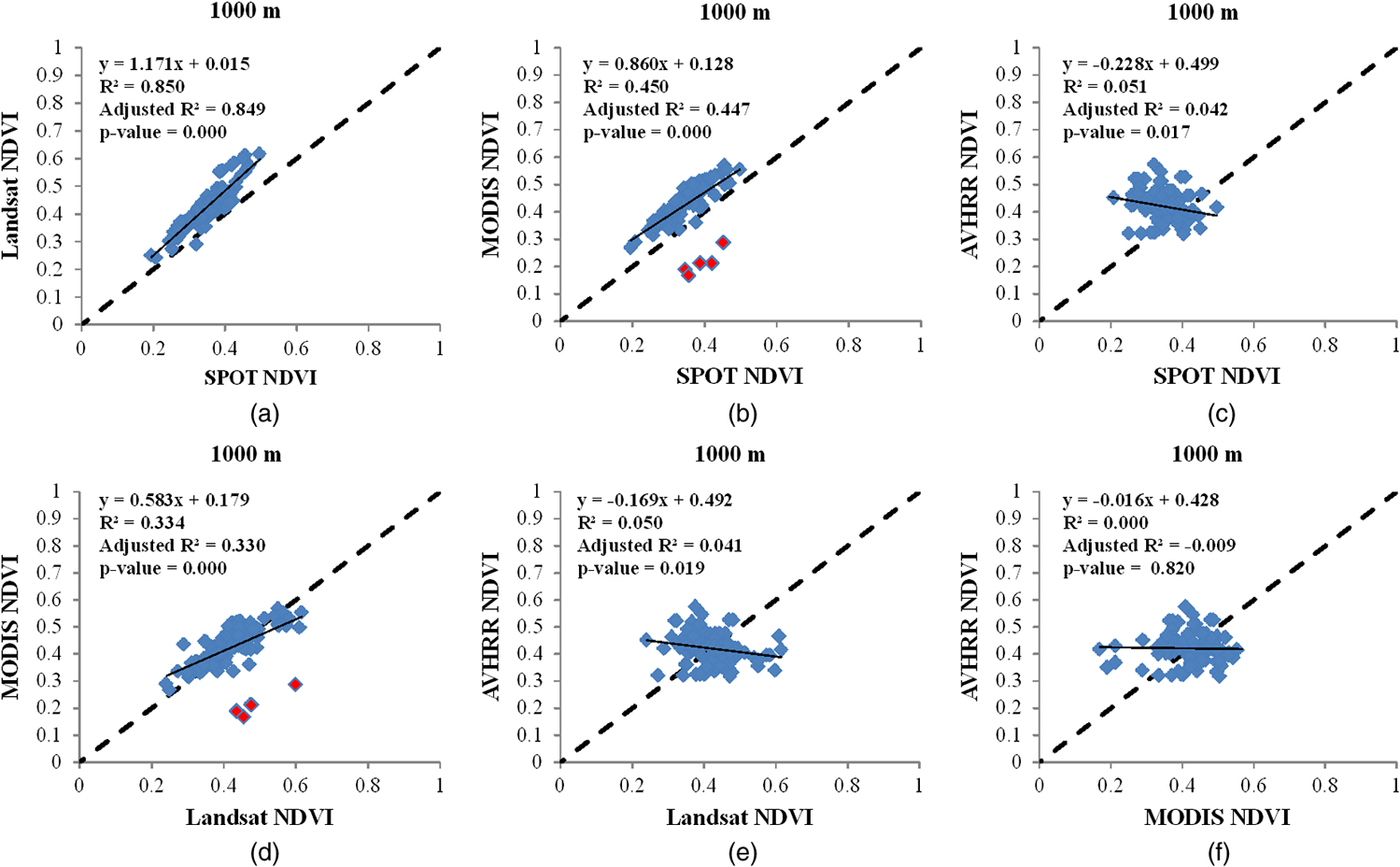 Comparative analysis of SPOT, Landsat, MODIS, and AVHRR normalized