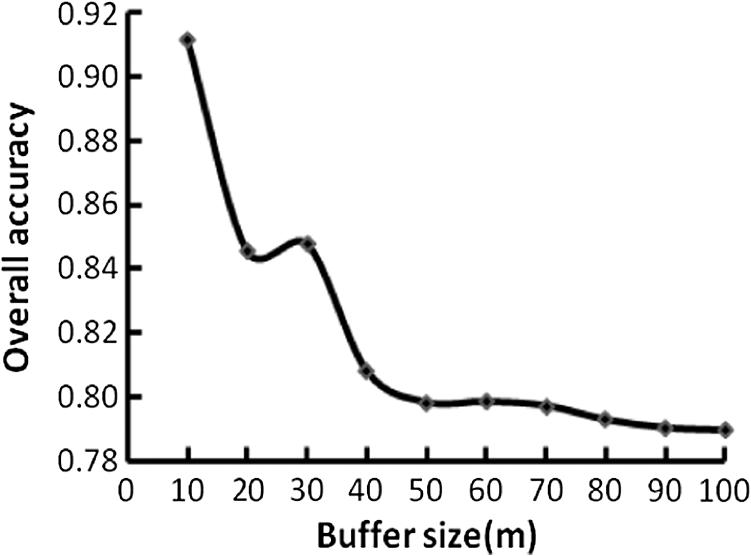 Object-based classification of semi-arid vegetation to