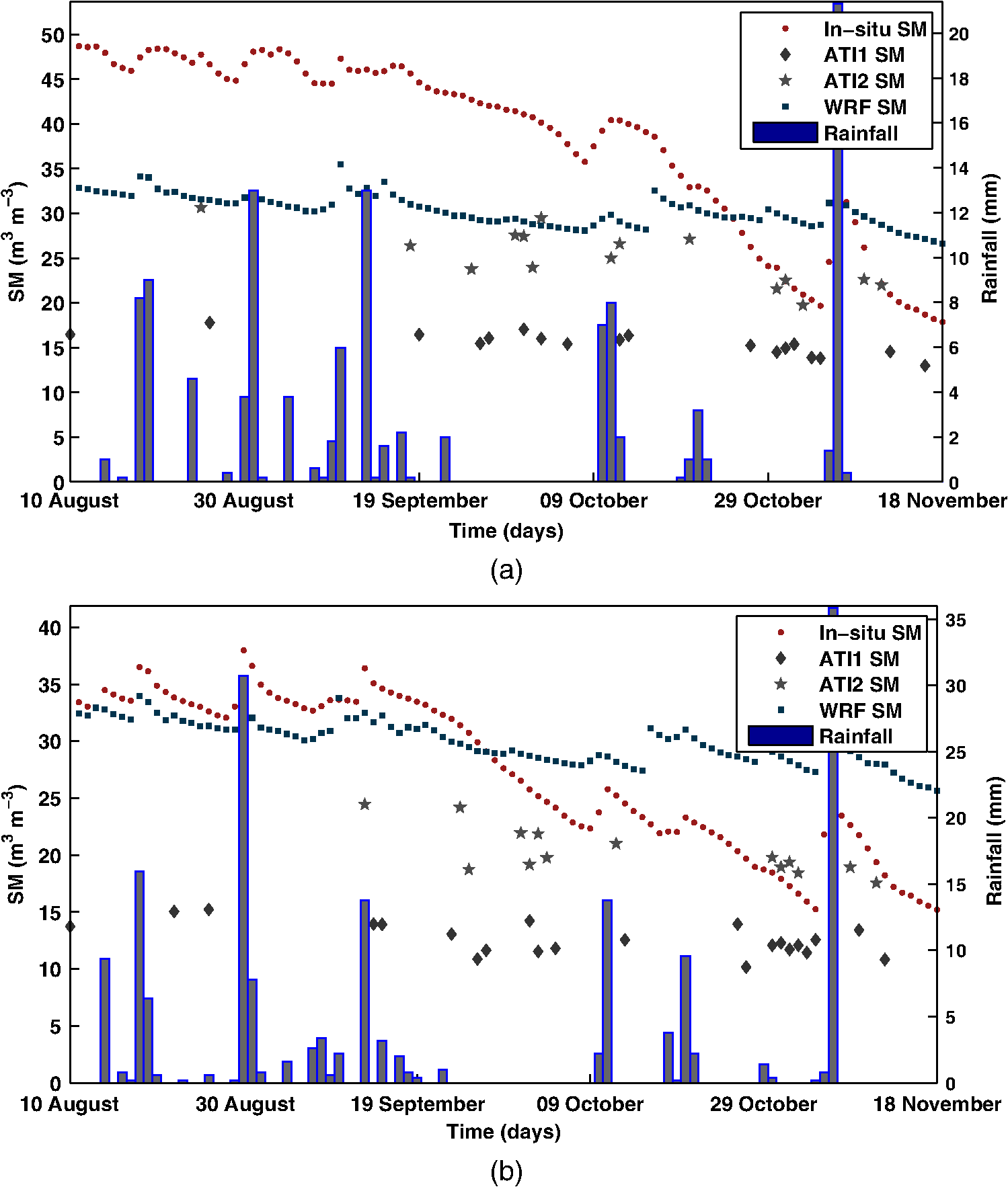 Soil moisture derived using two apparent thermal inertia functions