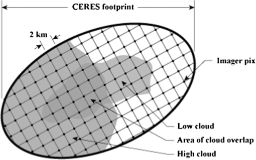 Point response function of the Clouds and Earth Radiant
