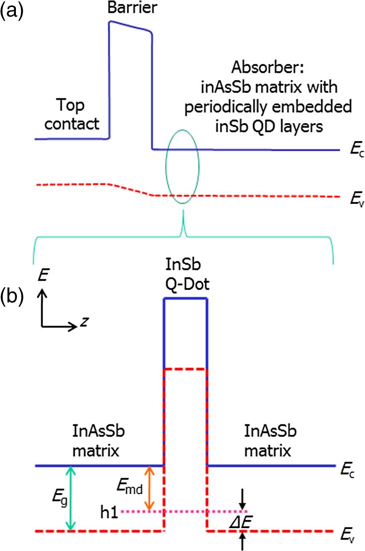 Development Of Quantum Well Dot And Type Ii Superlattice Infrared Sensor Circuit Diagram A The Schematic Energy Band Active Region Barrier Detector Qd Bird Device B