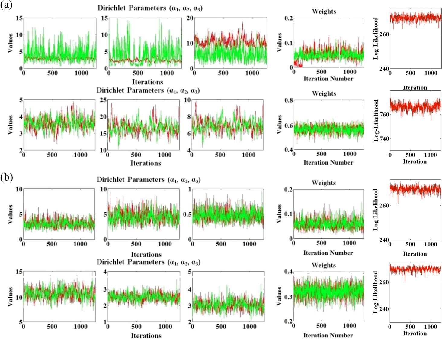 Application of Gibbs sampling in efficient hyperspectral unmixing