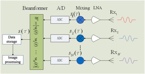 Digital beamforming synthetic aperture radar imaging on