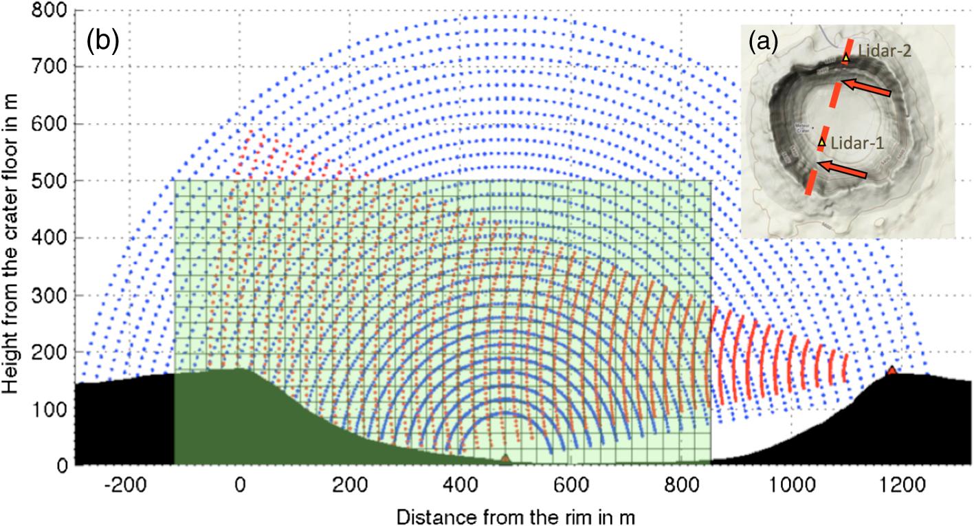 Instrument configuration for dual-Doppler lidar coplanar