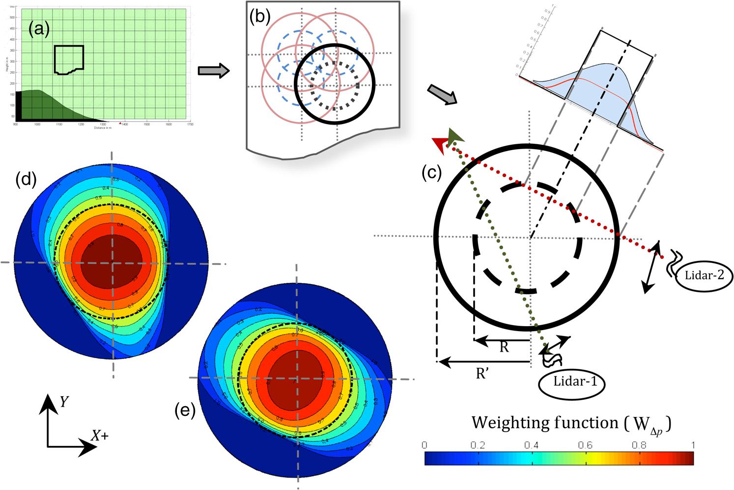 Instrument configuration for dual-Doppler lidar coplanar scans