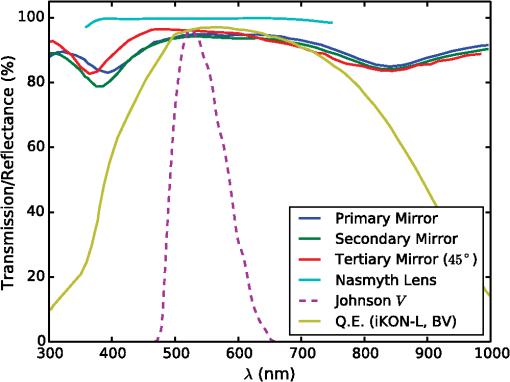 Miniature Exoplanet Radial Velocity Array I: design, commissioning