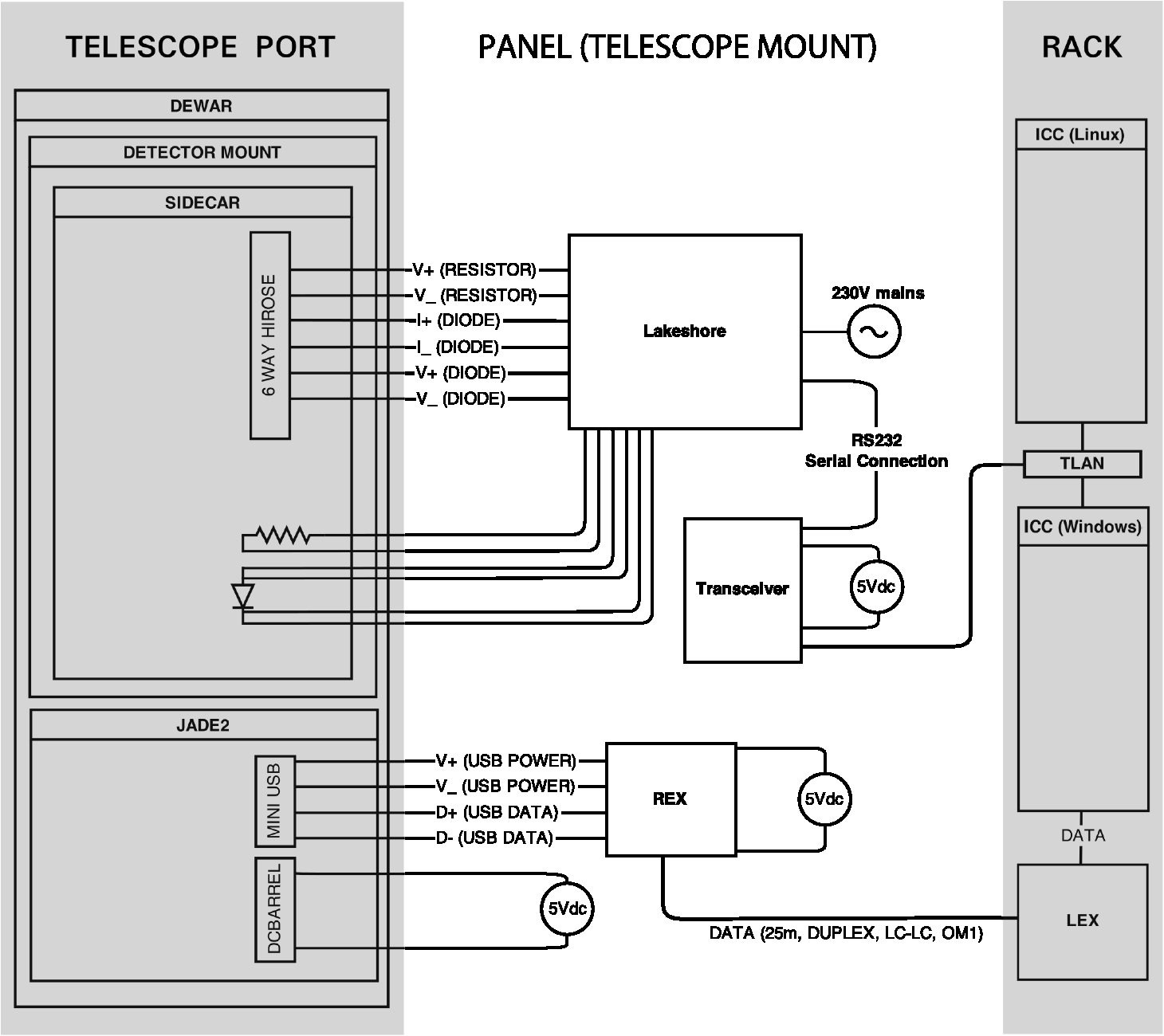 Ioi A Near Infrared Camera For The Liverpool Telescope Ir Remote Extender Circuit Wiring Schematic Rex And Lex Refer To Local Fiber Optic Units Respectively Tlan Refers Ethernet Network