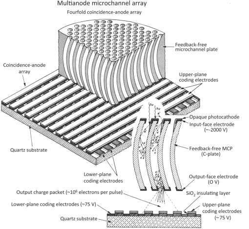 review of multianode microchannel array detector systems