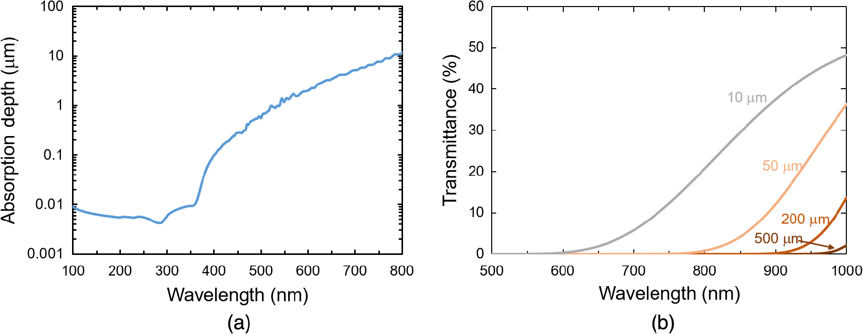 High-efficiency UV/optical/NIR detectors for large aperture