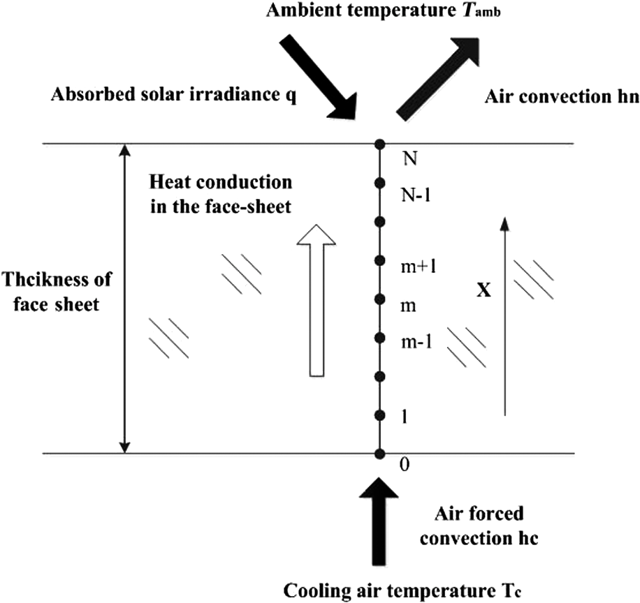 Noncontact Temperature Estimation Method On The Actively Cooled 360 Degree Feedback Report Spider Diagram Jatis 3 4 046001 F003