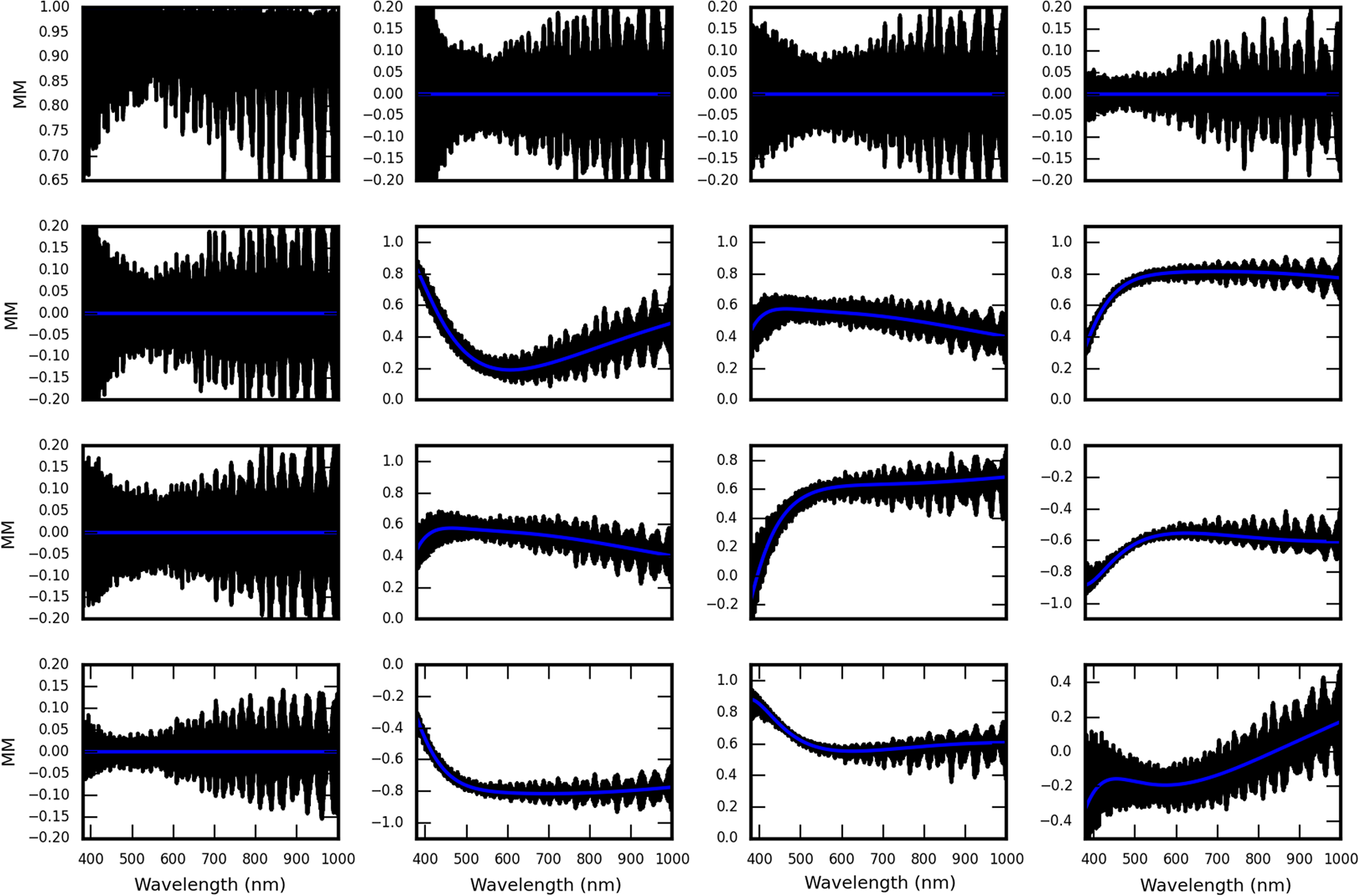 Polarization modeling and predictions for DKIST part 2 ...