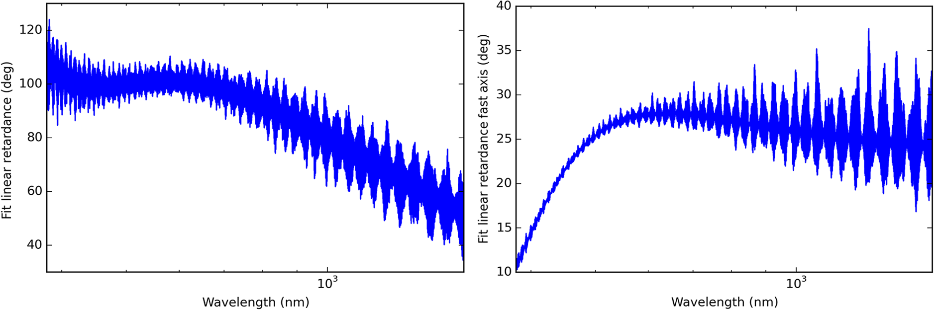 Polarization modeling and predictions for DKIST part 2