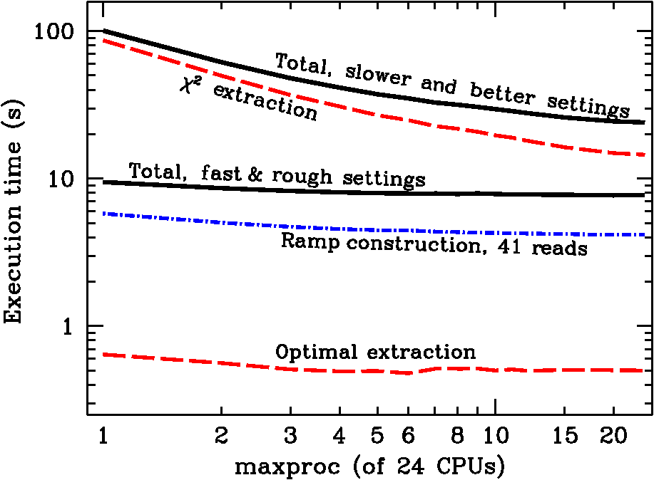 Data reduction pipeline for the CHARIS integral-field spectrograph I