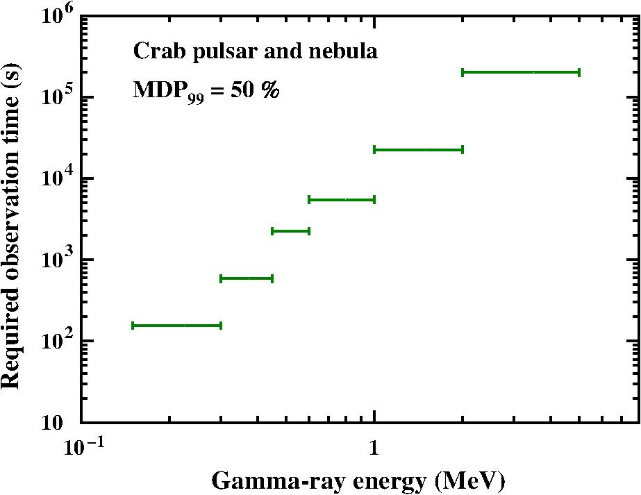 E Astrogam Mission A Major Step Forward For Gamma Ray Polarimetry