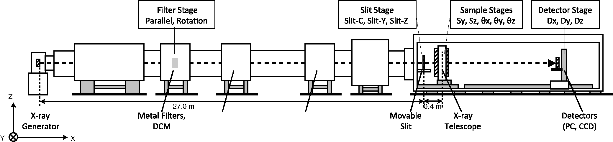 Ground Based X Ray Calibration Of The Astro H Hitomi Soft Machine Block Diagram Pdf Schematic View Isas Beam Facility Dcm Double Crystal Monochromator Pc Proportional Counter Ccd Charge Coupled Device