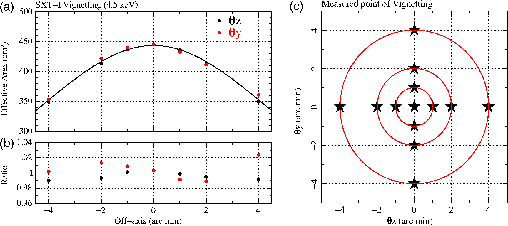 Ground Based X Ray Calibration Of The Astro H Hitomi Soft Generator Block Diagram C Measurement Points Are Plotted For Two Directions Tilt Telescope To Beam