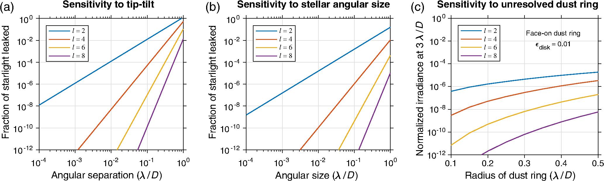 Vortex coronagraphs for the Habitable Exoplanet Imaging