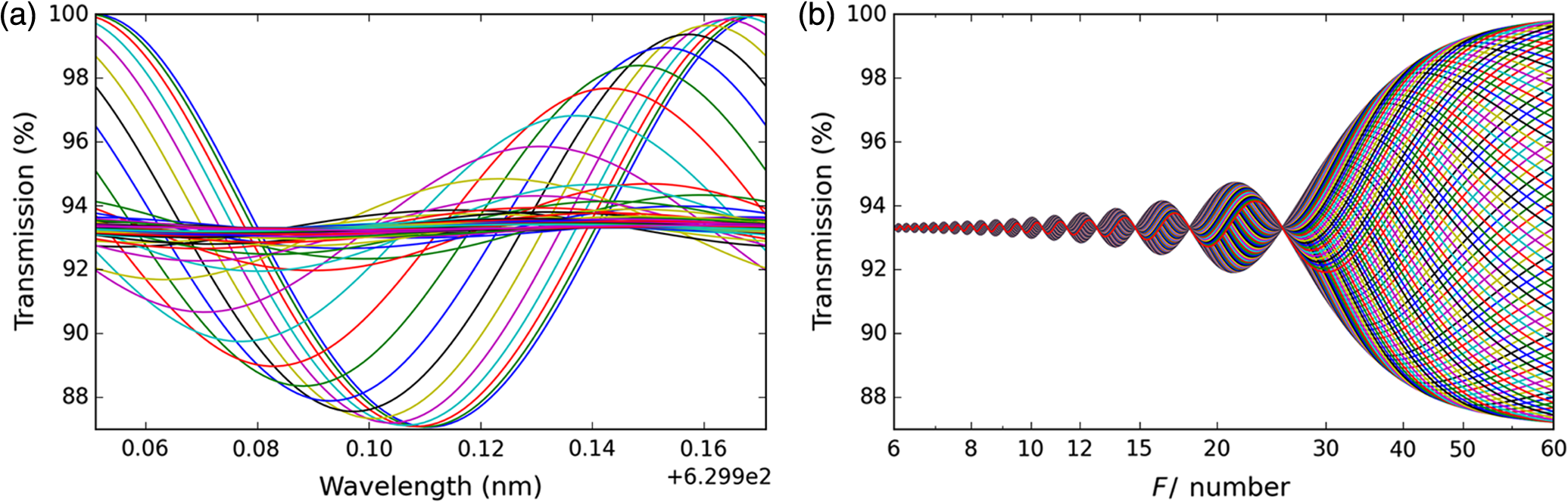 Polarization modeling and predictions for dkist part 3 focal ratio curve showing how the influence of f f number creates alternating patterns of constructive and destructive interference at any individual wavelength ccuart Gallery
