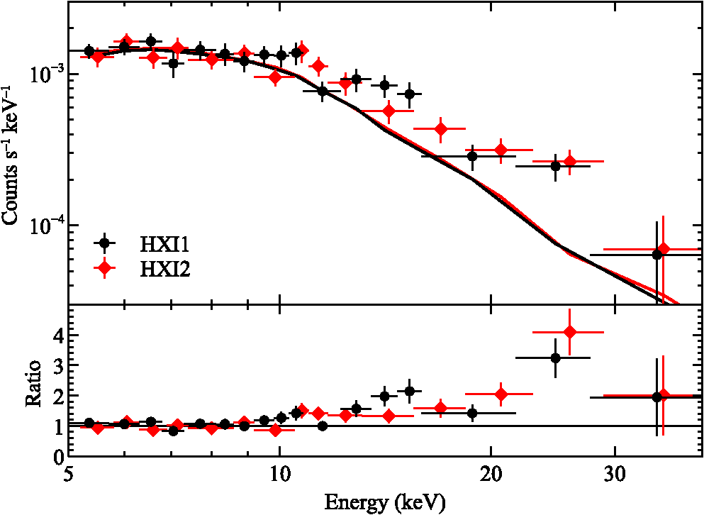 In-orbit performance and calibration of the Hard X-ray