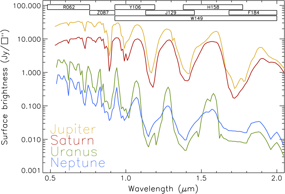 Solar system science with the Wide-Field Infrared Survey