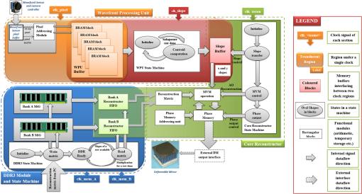 Scalable platform for adaptive optics real-time control