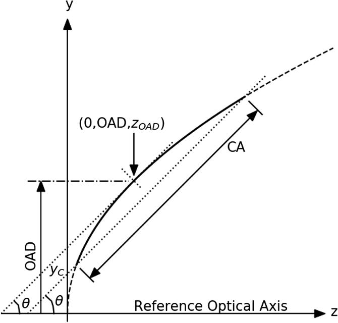 Methods Of Defining Circular Off Axis Aspheric Mirrors