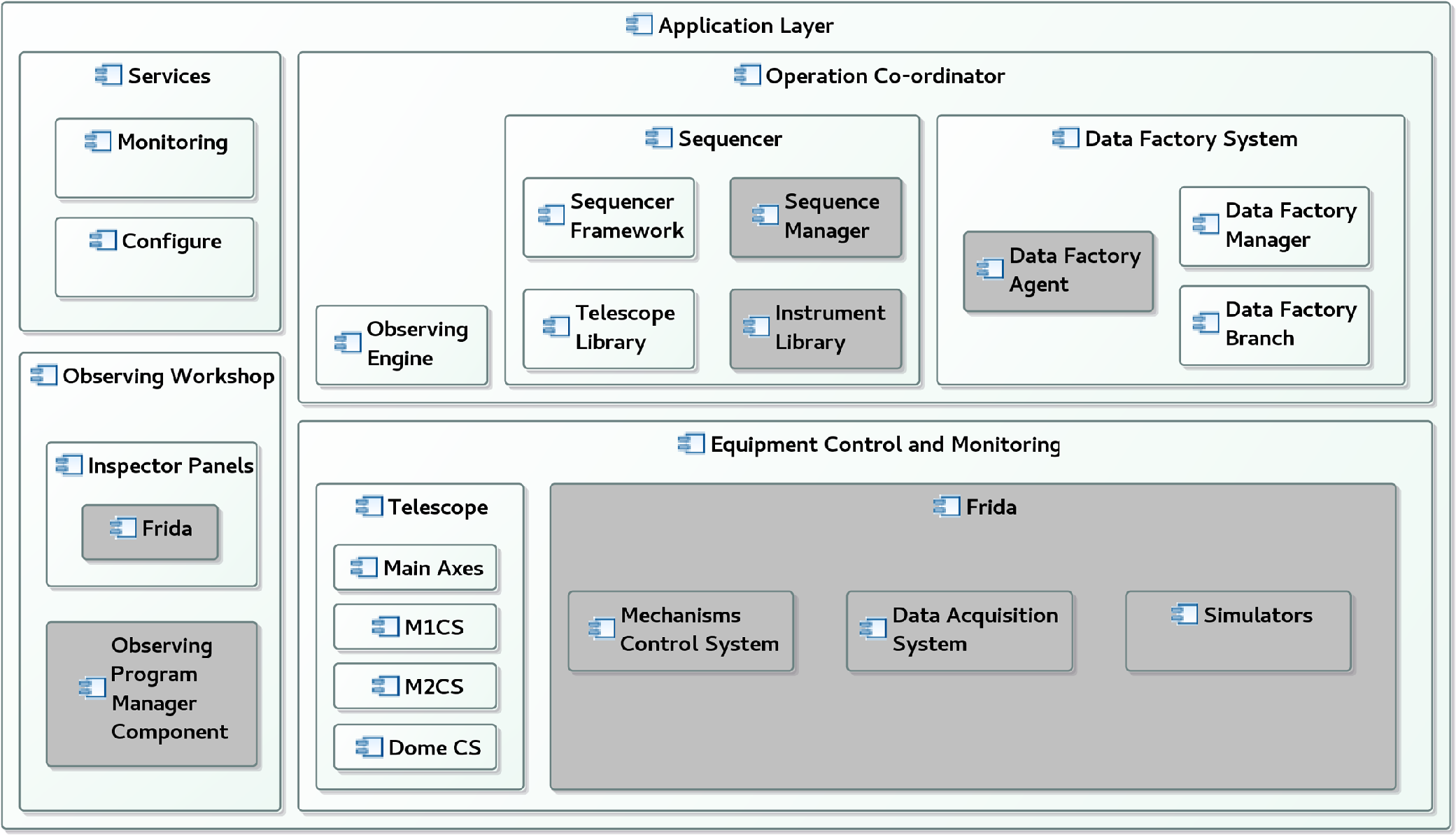 Software architecture of the high-level control of FRIDA
