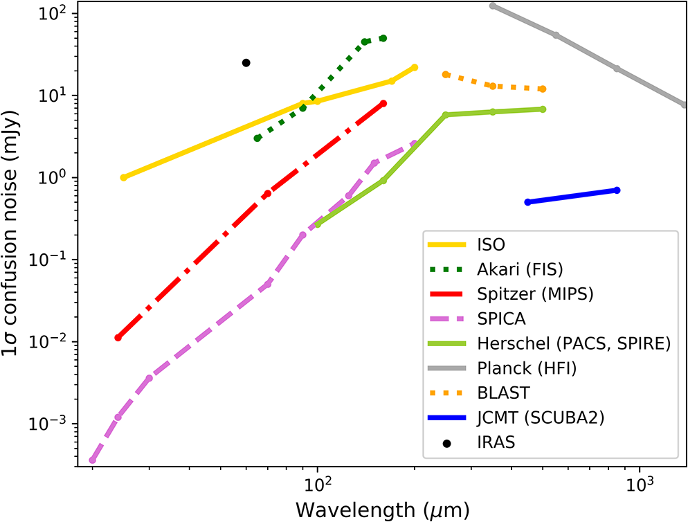 Review: far-infrared instrumentation and technological