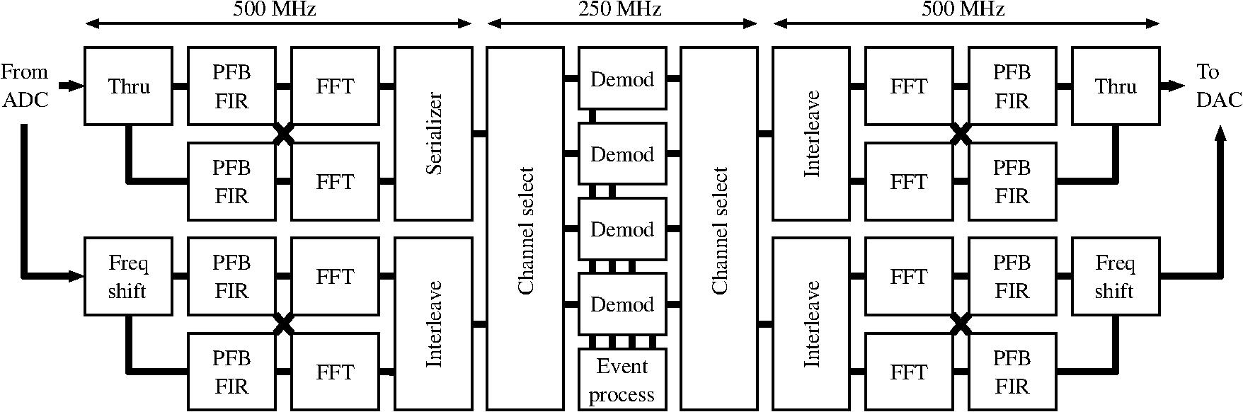 Development of space-flight compatible room-temperature