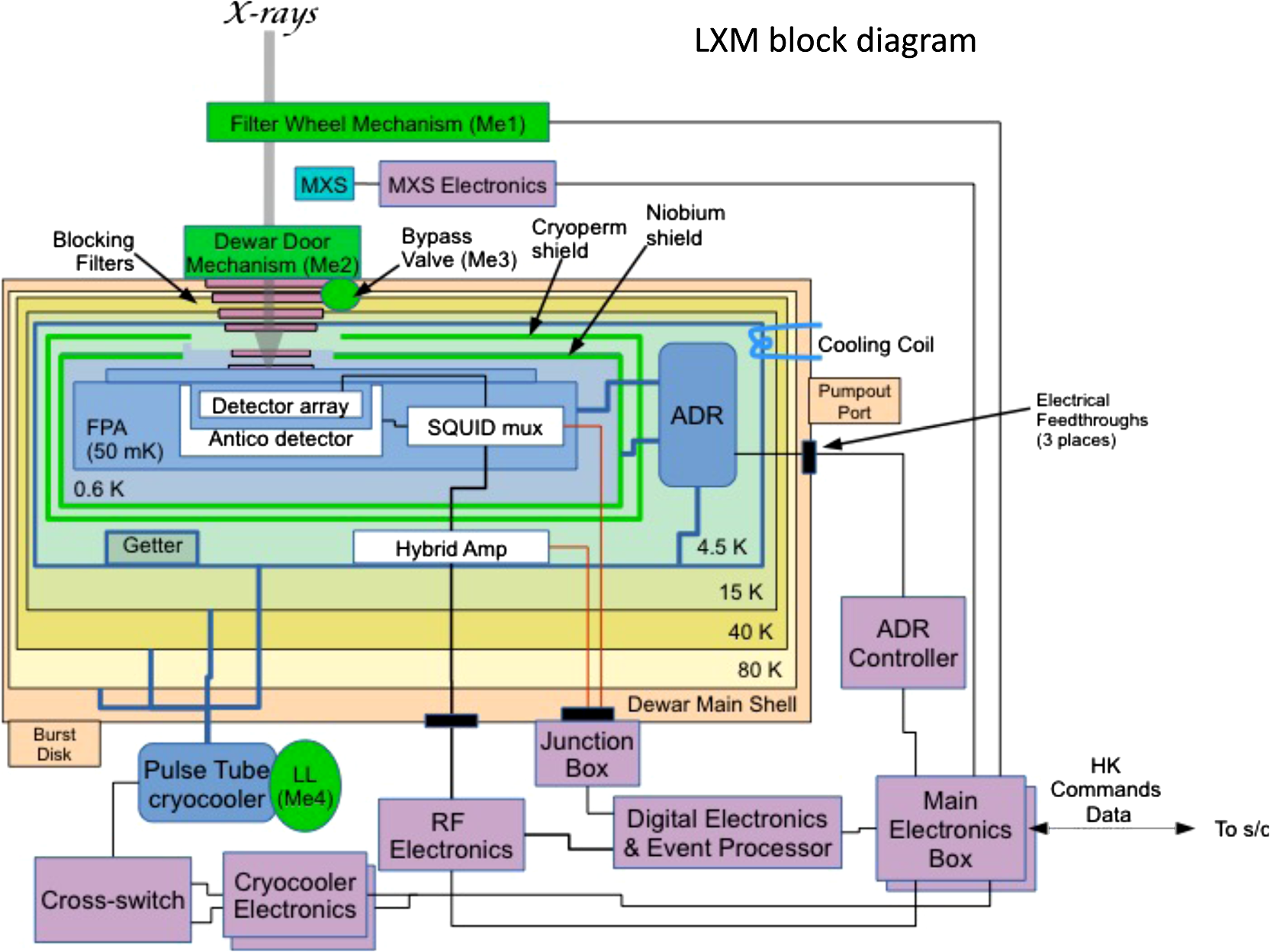 block diagram of the lxm  the cryocooler and meb consist of two redundant  boxes  the deep box is actually two separate segmented boxes