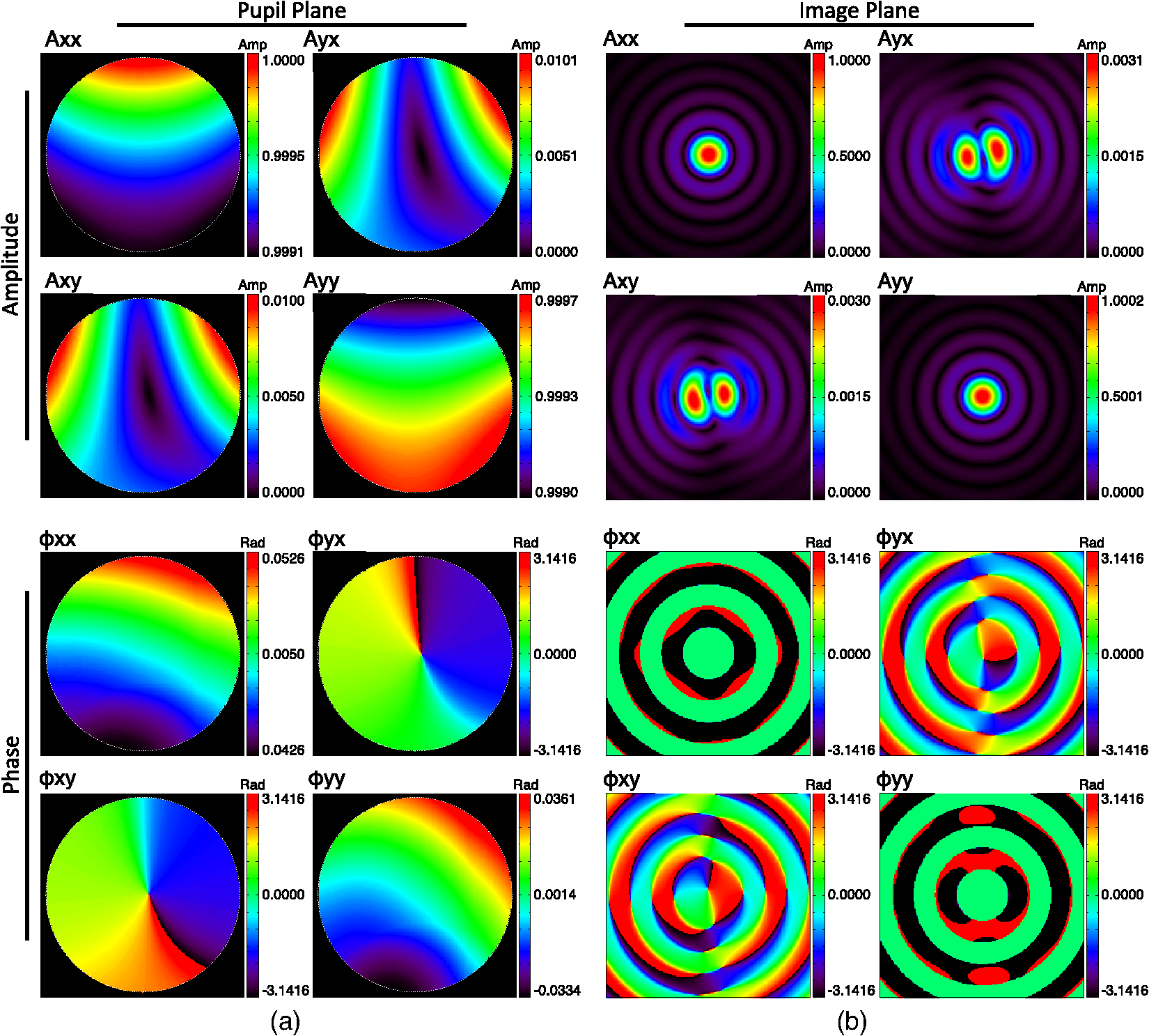 Polarization aberration analysis for the PICTURE-C exoplanetary