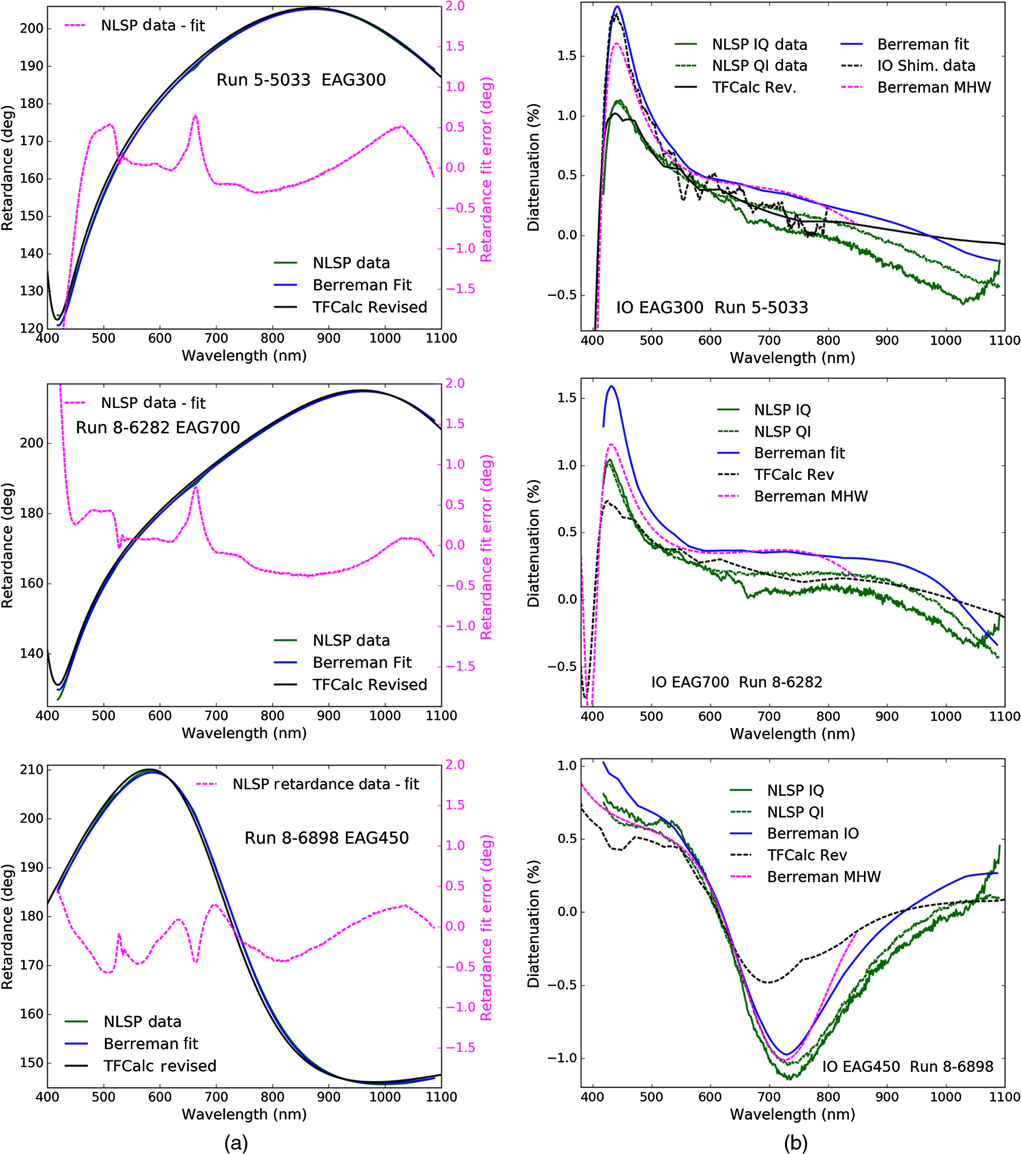 Polarization modeling and predictions for Daniel K  Inouye