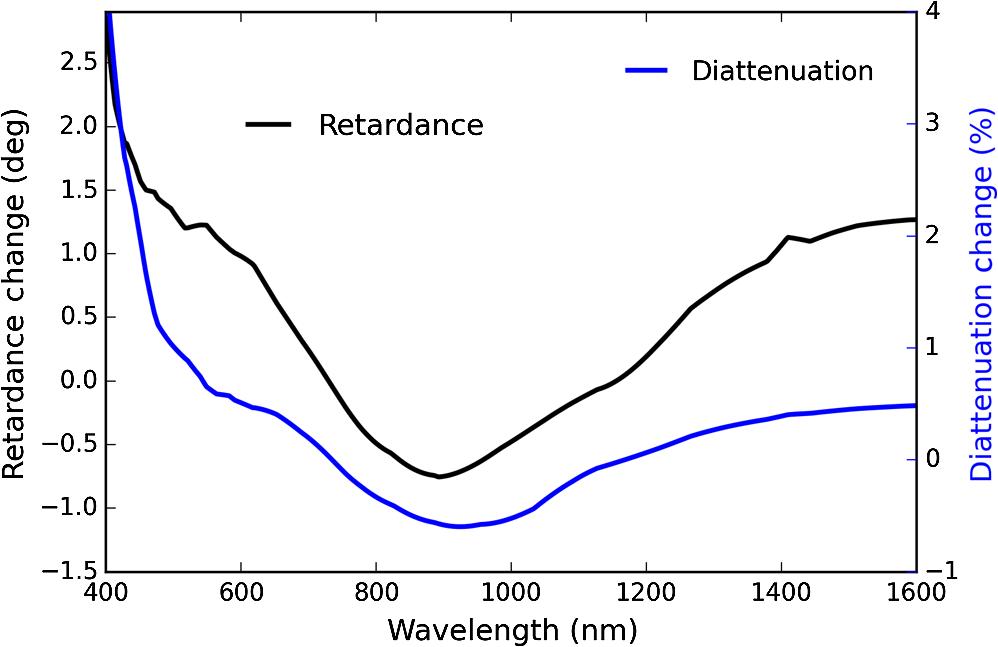 Polarization modeling and predictions for Daniel K  Inouye Solar