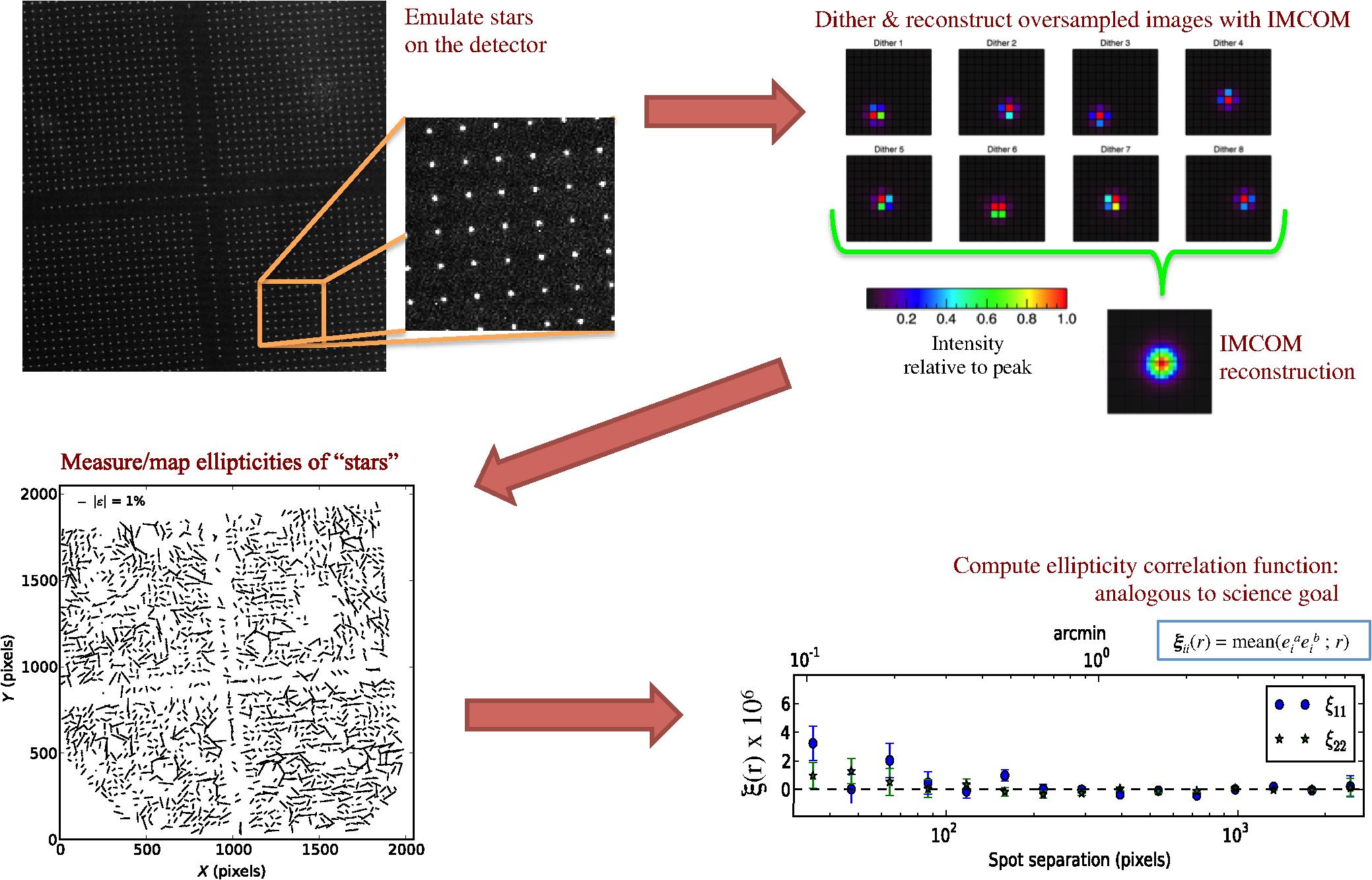 Precision Projector Laboratory: detector characterization