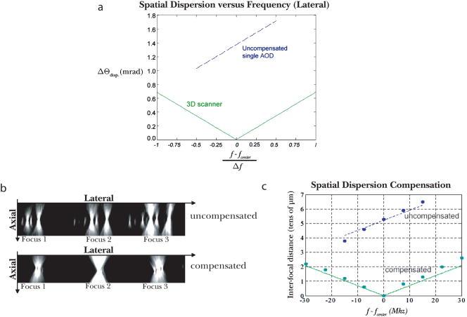 Fast three-dimensional laser scanning scheme using acousto