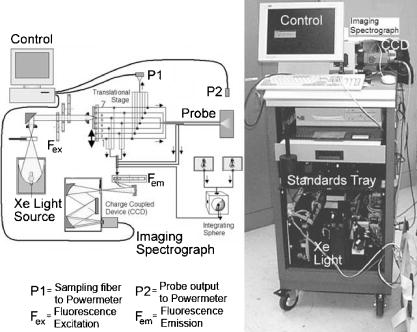 block diagram and photograph of fasteem3 system used to measure fluorescence  at 24 excitation wavelengths and diffuse reflectance at six source-detector