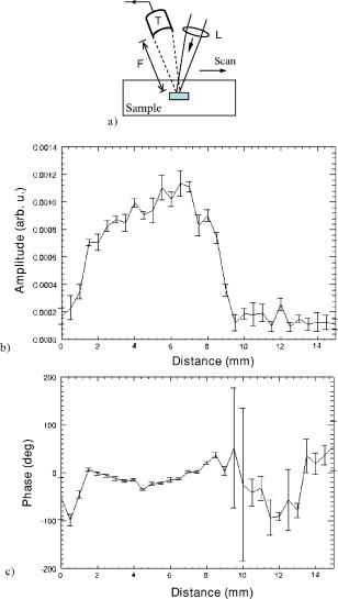 Fourier Domain Biophotoacoustic Subsurface Depth Selective Amplitude