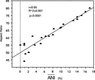 Quantitative analysis of structural disorder in intervertebral disks