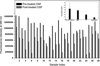 In vivo native fluorescence spectroscopy and nicotinamide