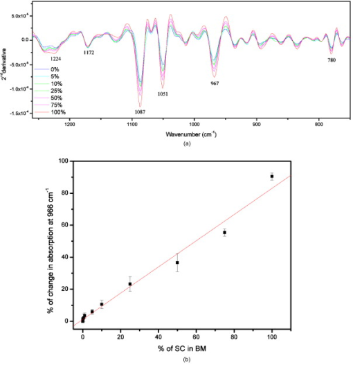 Biochemical analysis and quantification of hematopoietic