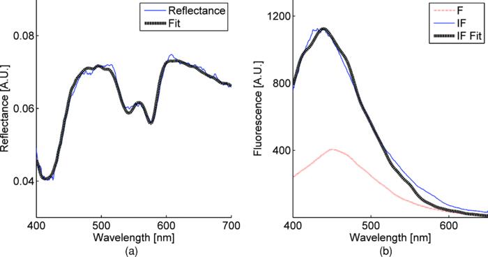 Nadh Fluorescence Spectrum