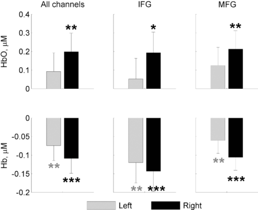 Functional connectivity in the prefrontal cortex measured by near