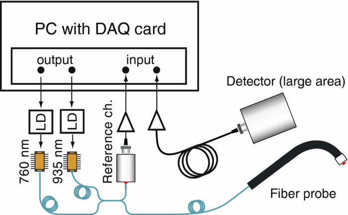 nonintrusive gas monitoring in neonatal lungs using diode