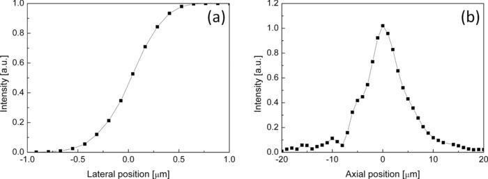 High-resolution resonant and nonresonant fiber-scanning confocal
