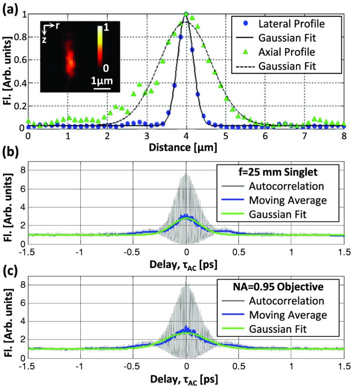 Maximum imaging depth of two-photon autofluorescence