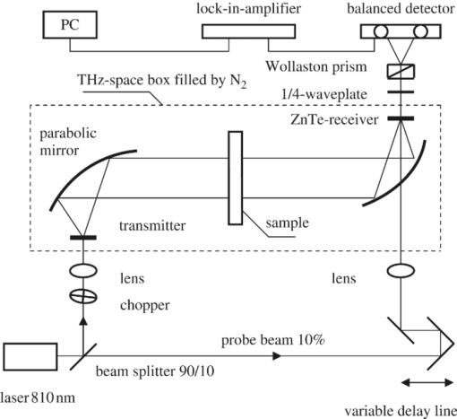 Terahertz sources