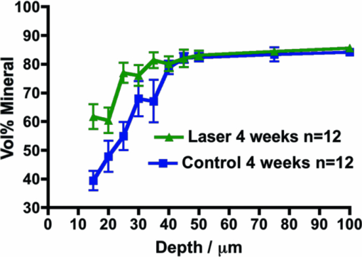 Caries inhibition in vital teeth using 9 6-μm CO<sub>2</sub