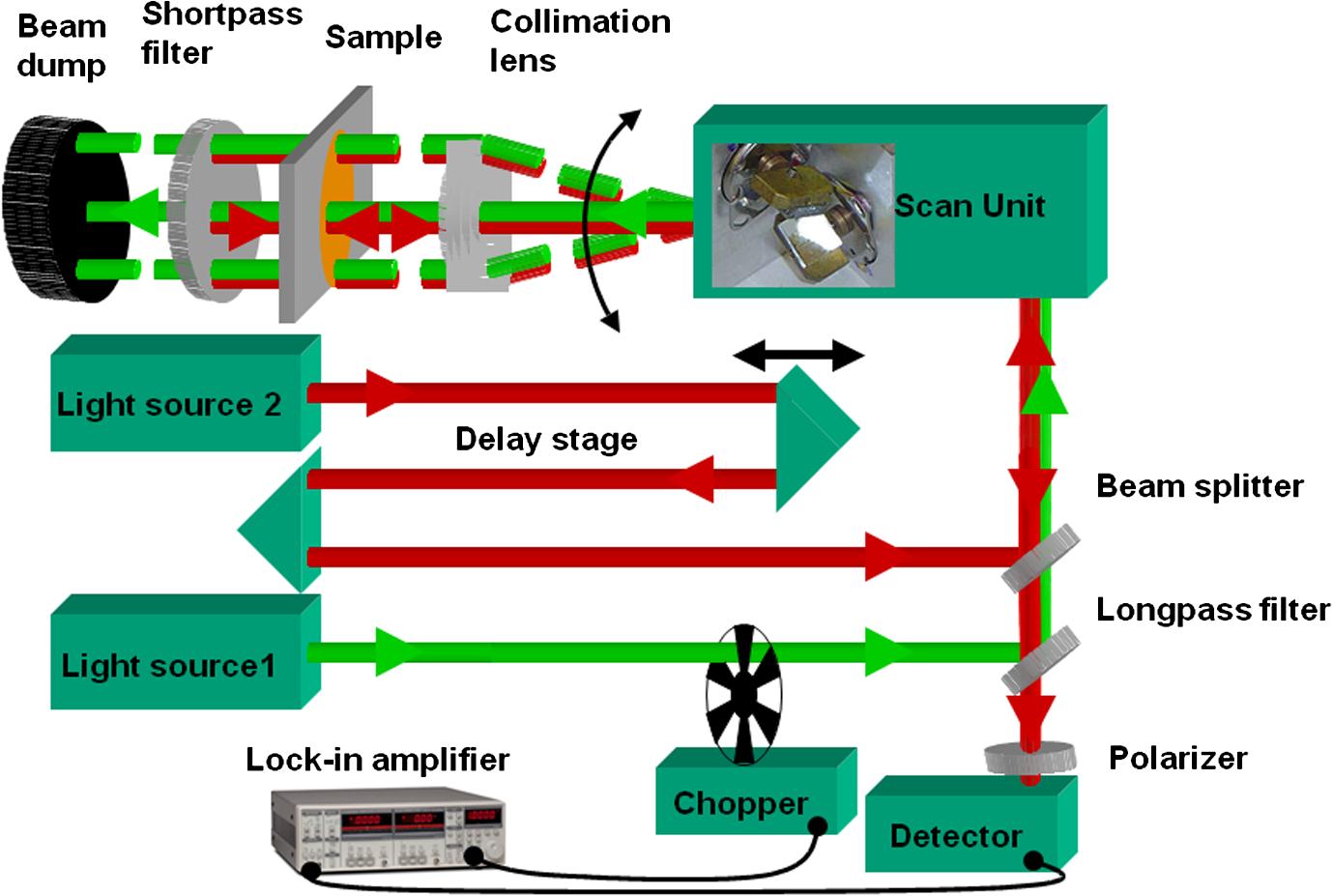 Long-distance fluorescence lifetime imaging using stimulated emission