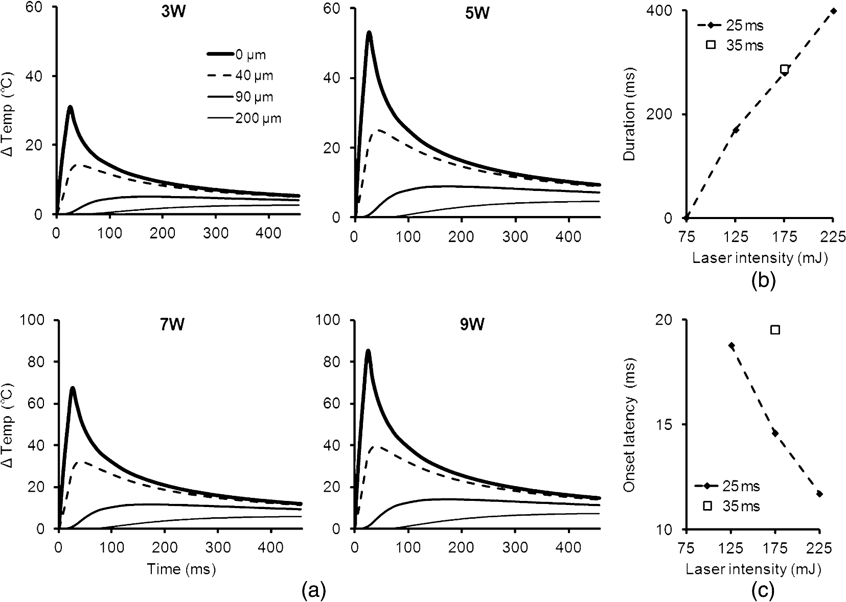 temporal and spatial temperature distribution in the