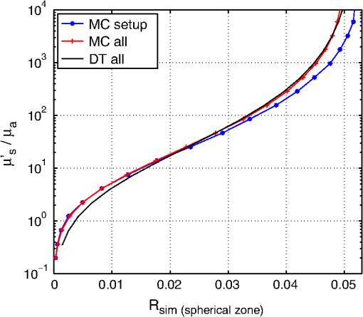 Broadband absorption spectroscopy of turbid media using a